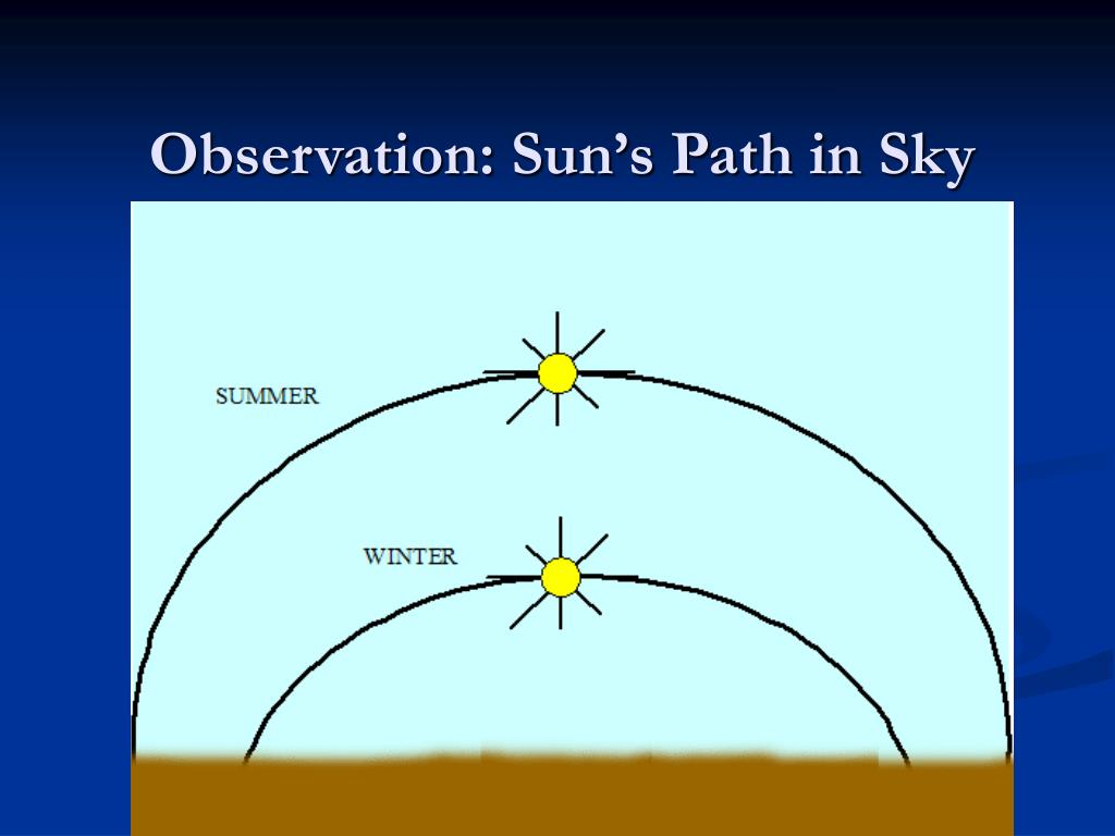 Observation: Sun's Path in Sky