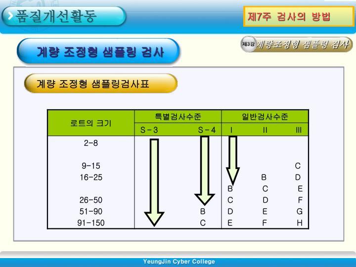 계량 조정형 샘플링 검사