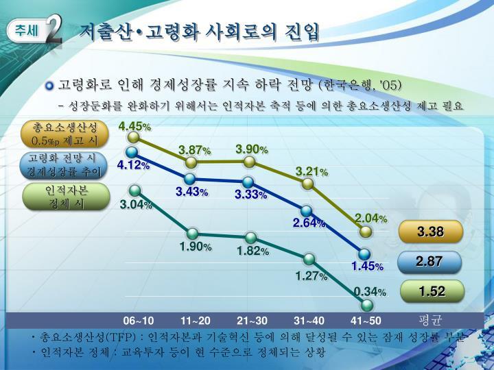 저출산  고령화 사회로의 진입