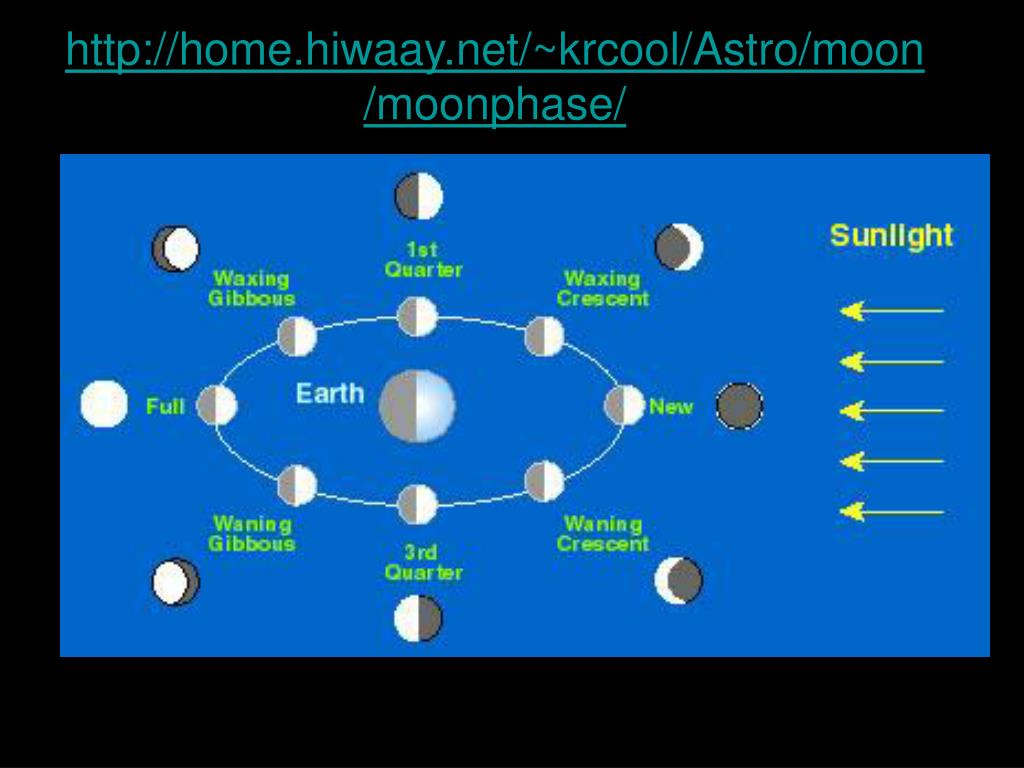 http://home.hiwaay.net/~krcool/Astro/moon/moonphase/