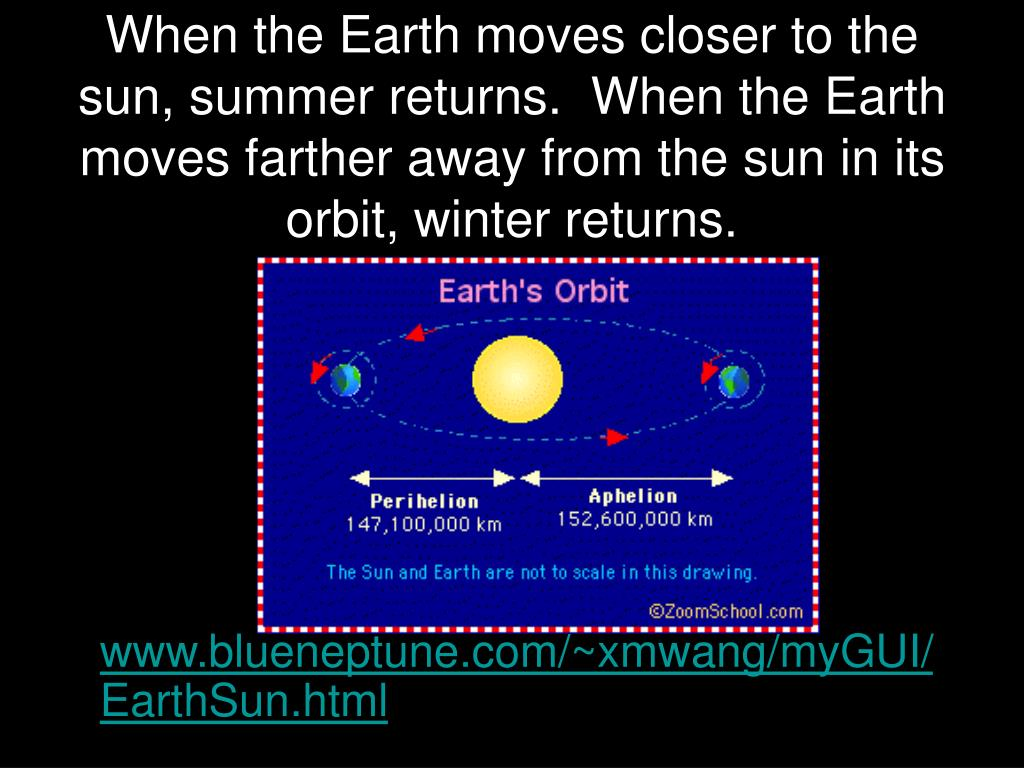 When the Earth moves closer to the sun, summer returns.  When the Earth moves farther away from the sun in its orbit, winter returns.