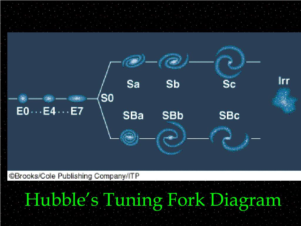Hubble's Tuning Fork Diagram