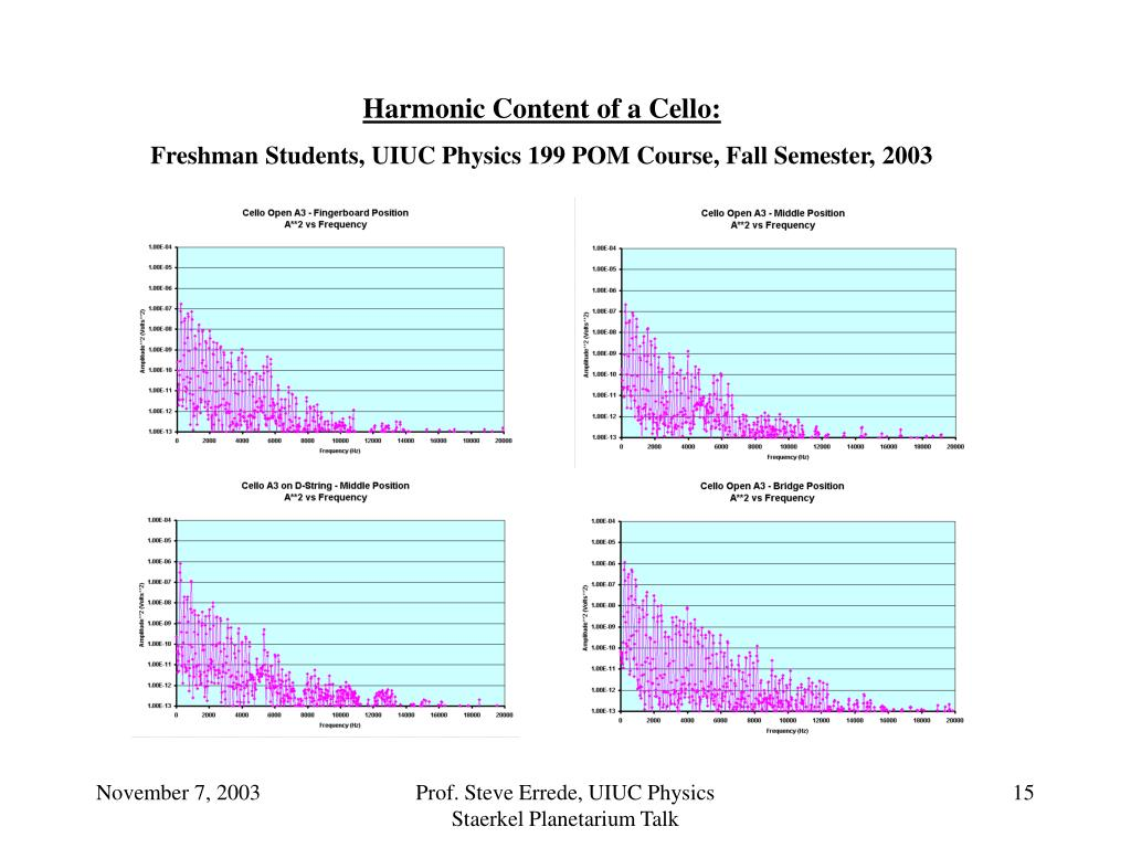 Harmonic Content of a Cello: