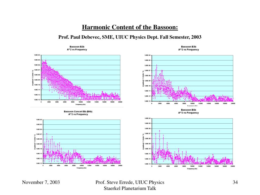 Harmonic Content of the Bassoon: