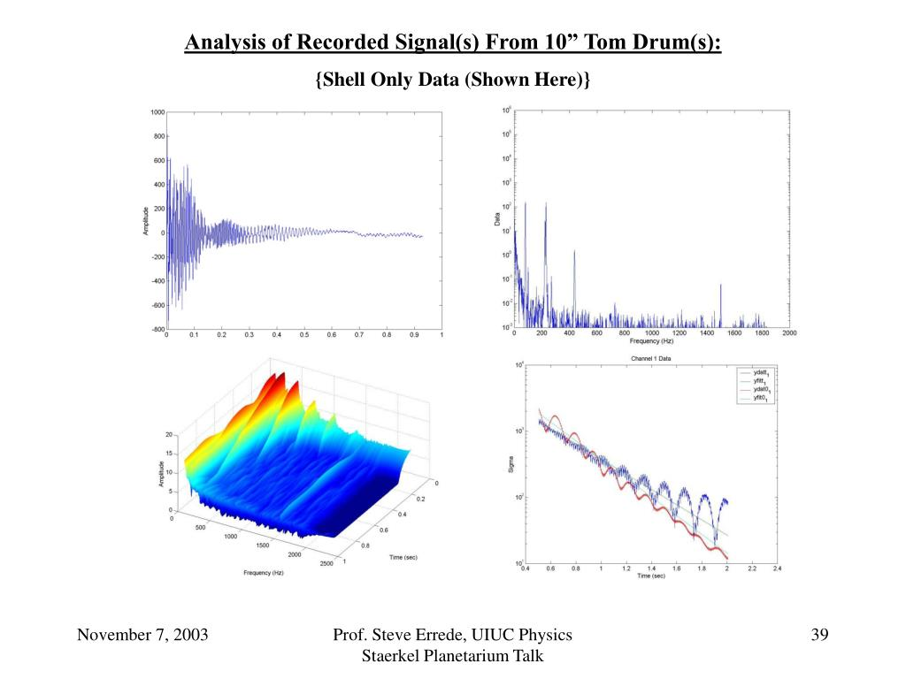 "Analysis of Recorded Signal(s) From 10"" Tom Drum(s):"