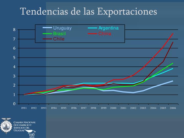 Tendencias de las Exportaciones