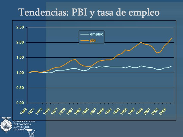 Tendencias: PBI y tasa de empleo