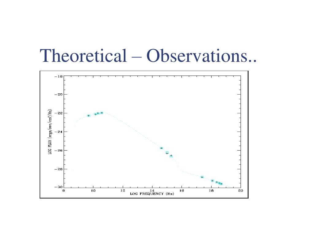 Theoretical – Observations..