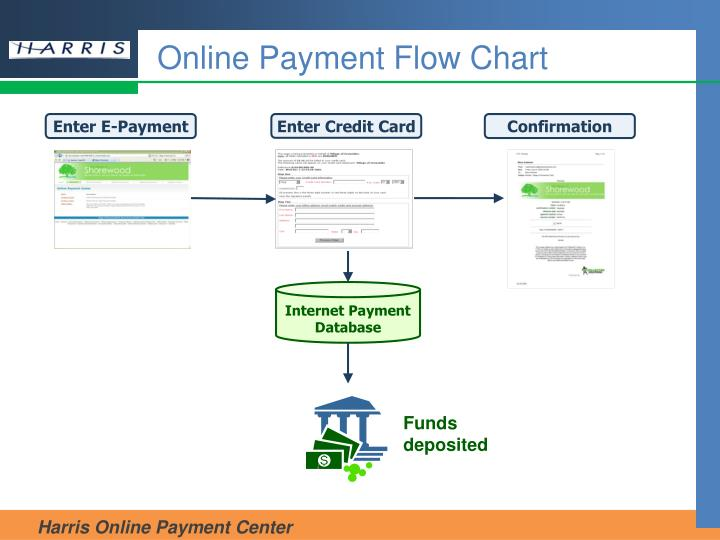 Online payment flow chart