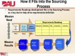 how it fits into the sourcing process
