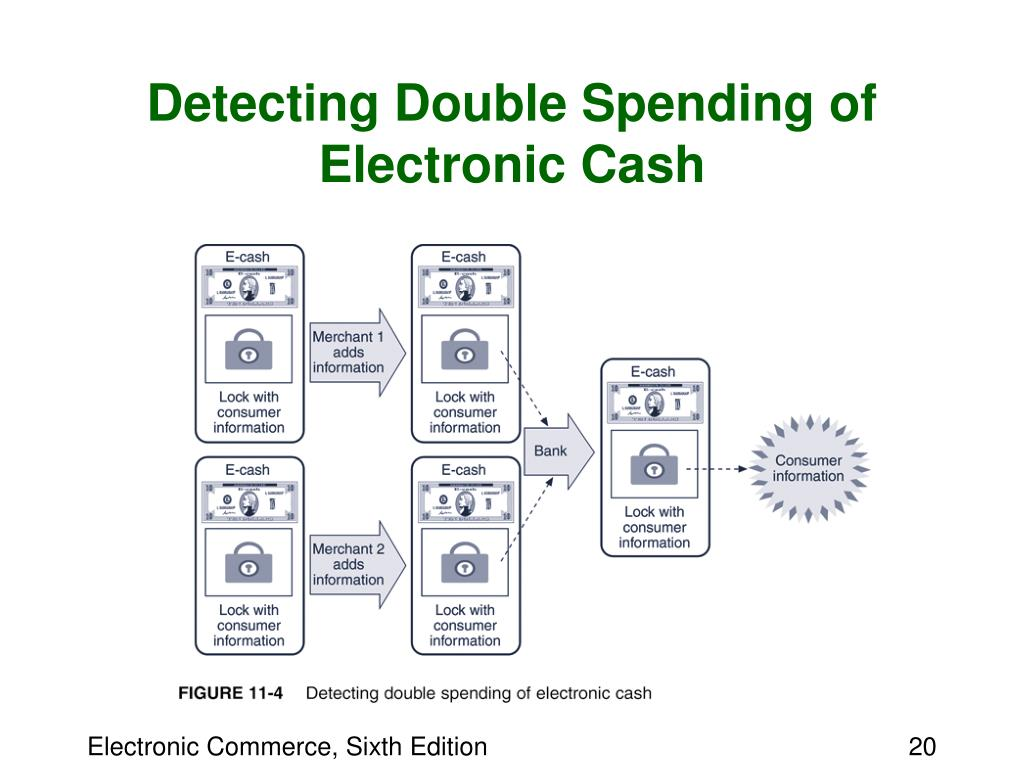 Detecting Double Spending of Electronic Cash
