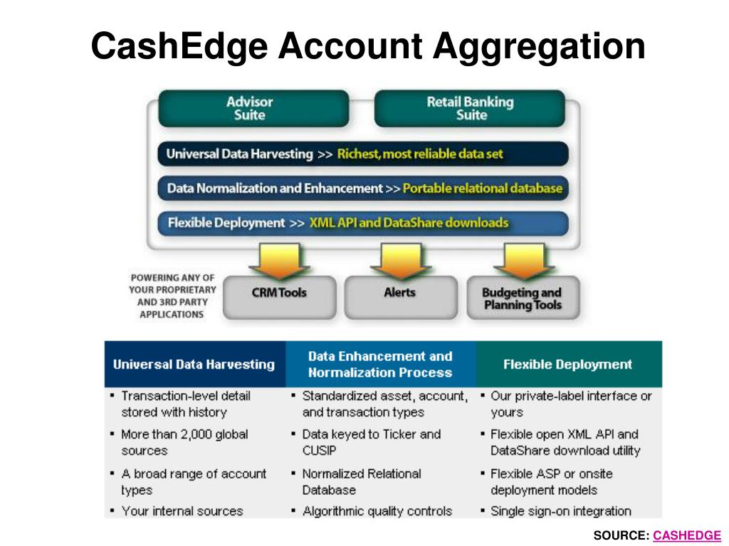 CashEdge Account Aggregation