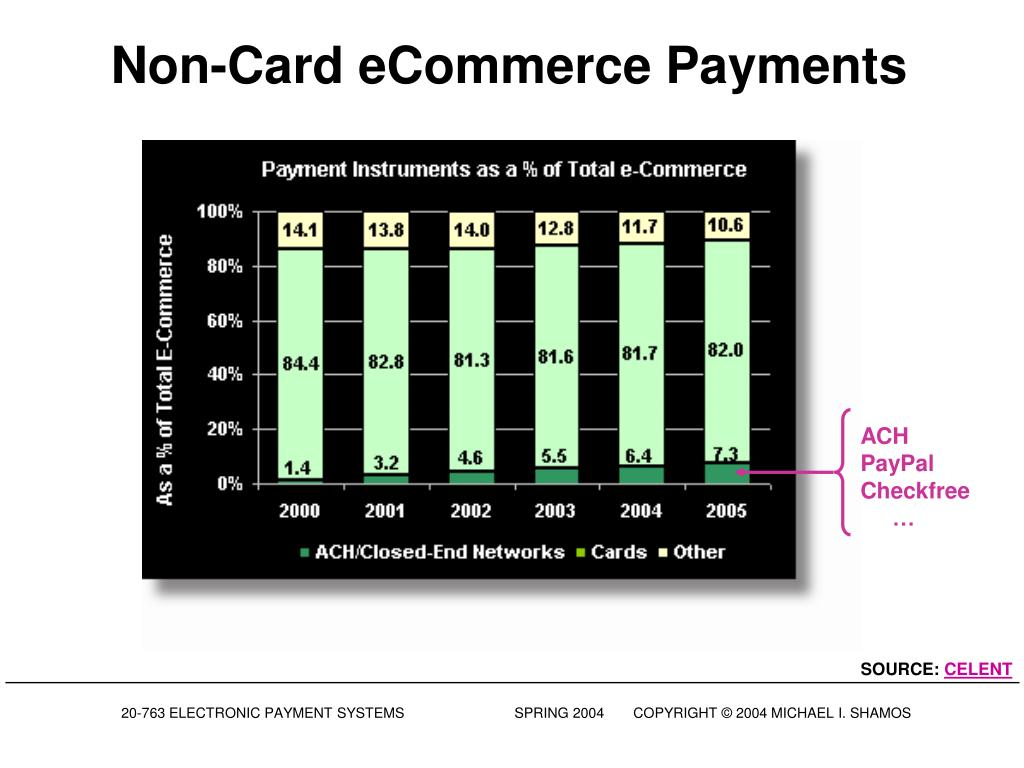 Non-Card eCommerce Payments