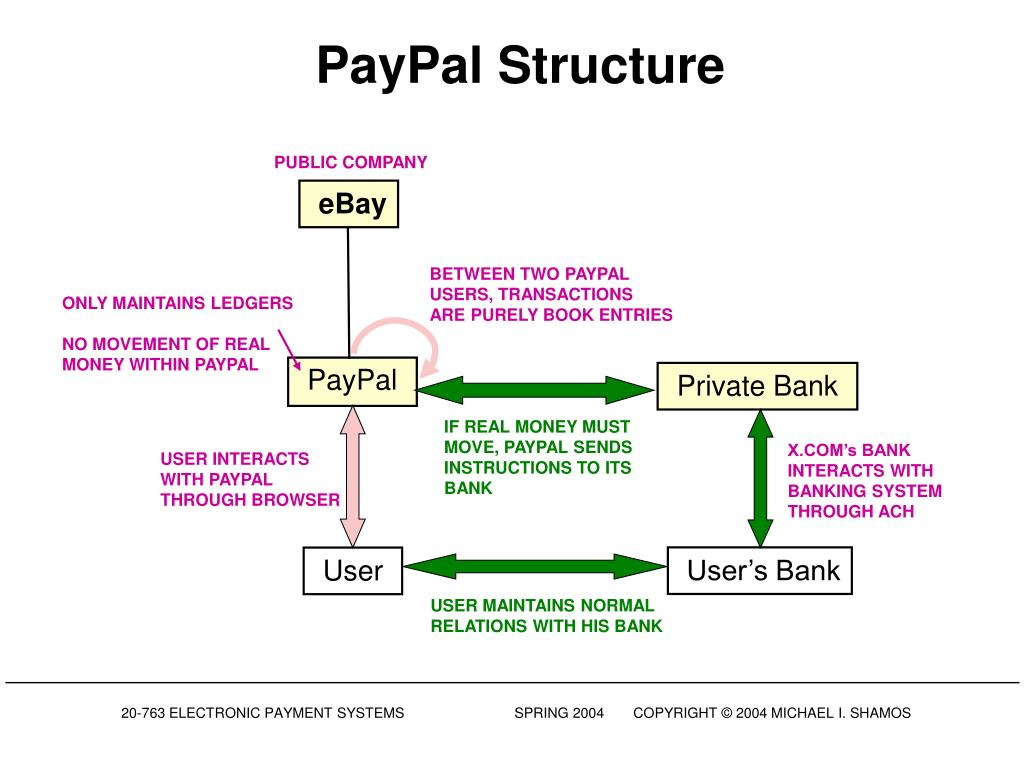 PayPal Structure