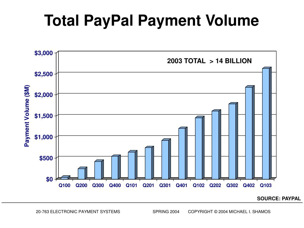 Total PayPal Payment Volume