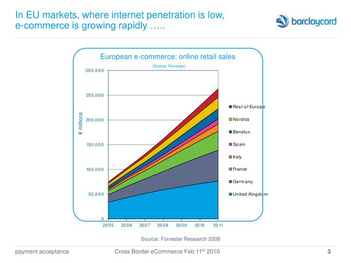 In eu markets where internet penetration is low e commerce is growing rapidly