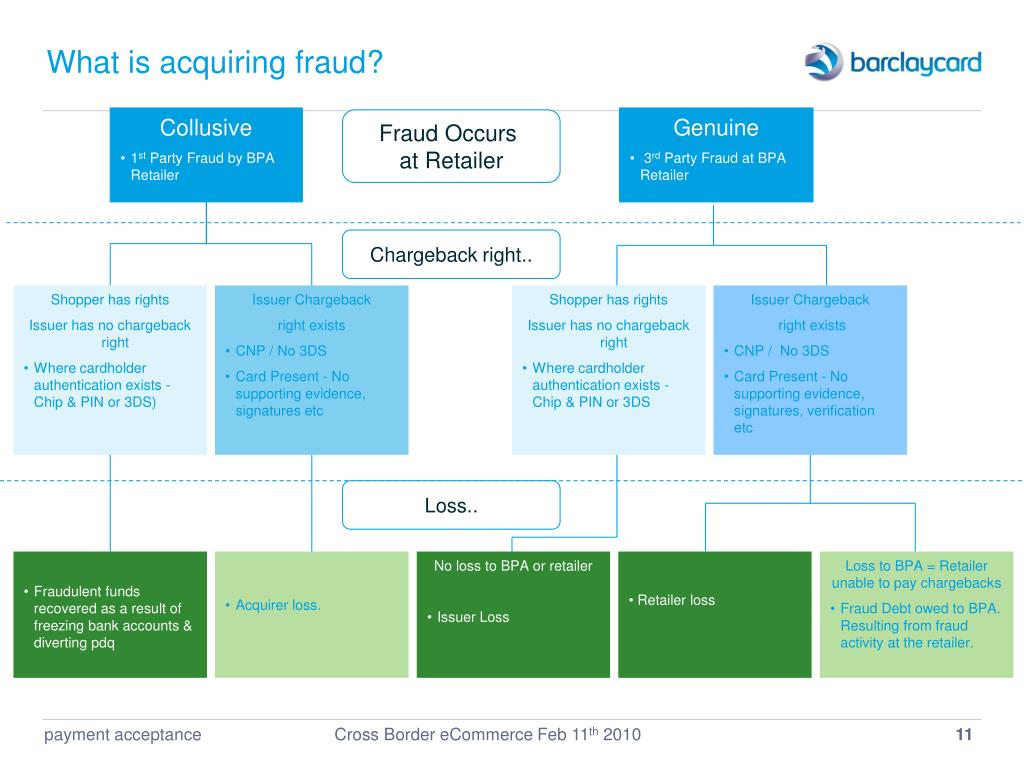 What is acquiring fraud?
