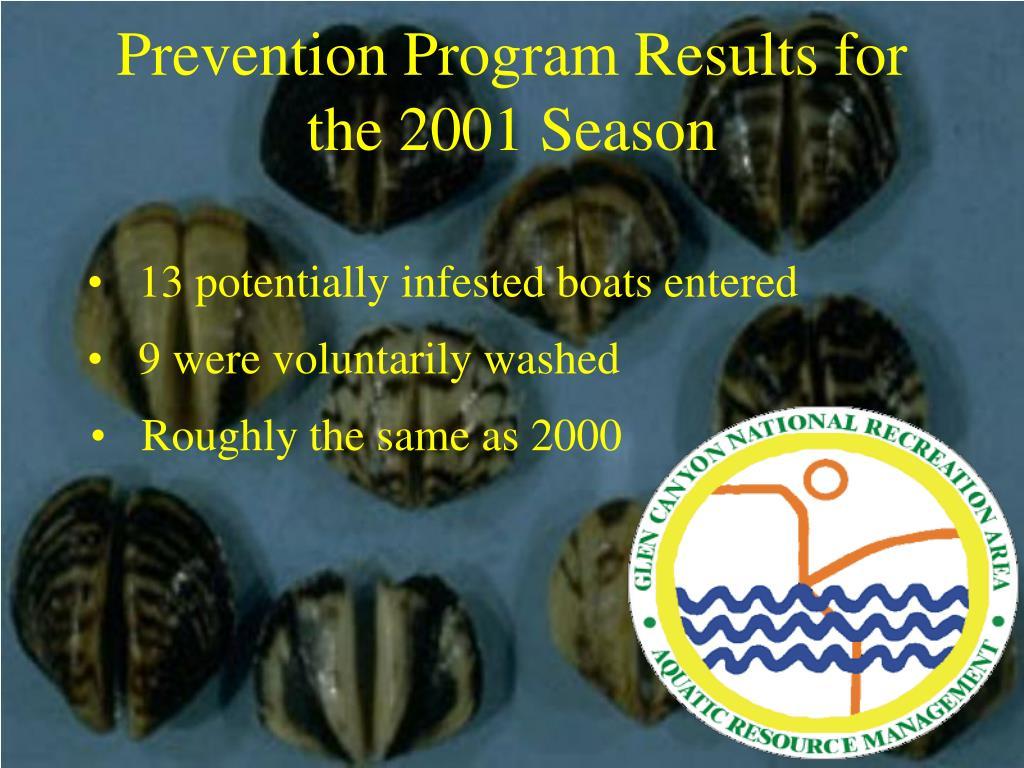 Prevention Program Results for