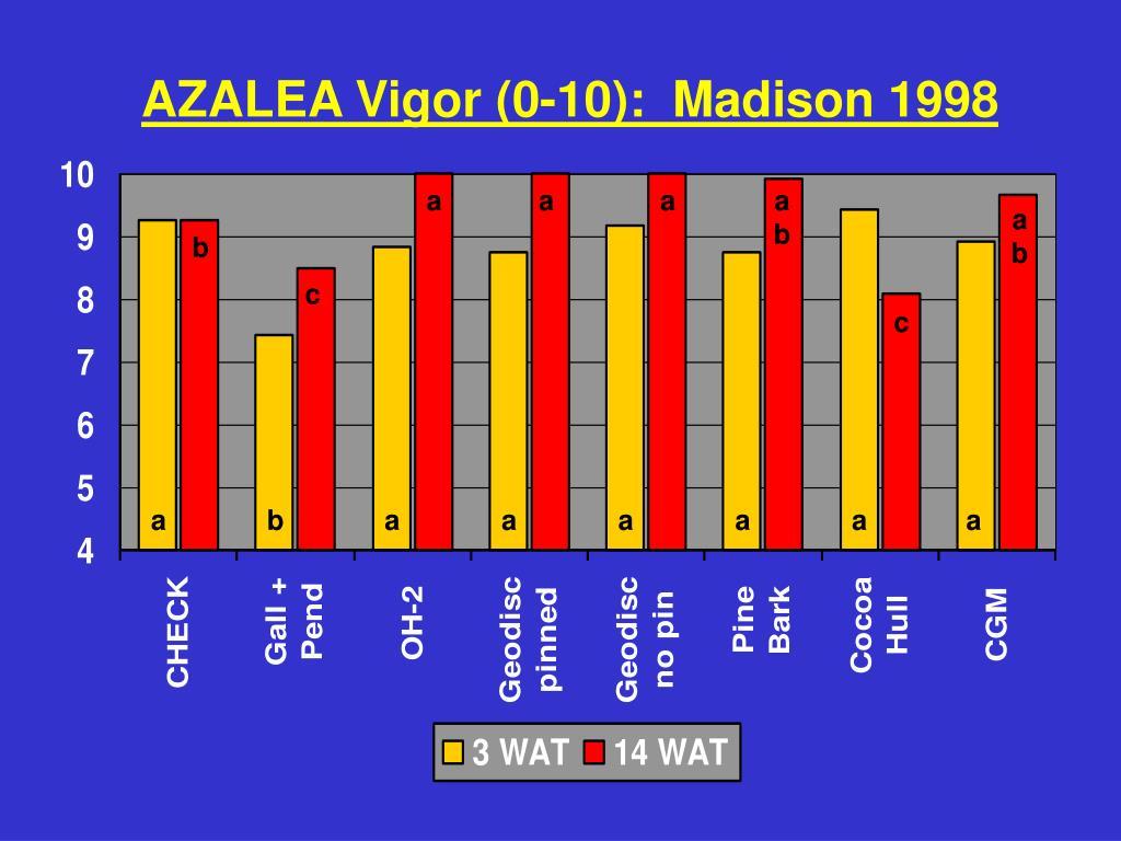 AZALEA Vigor (0-10):  Madison 1998