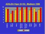 azalea vigor 0 10 madison 1998