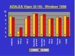 azalea vigor 0 10 windsor 1998