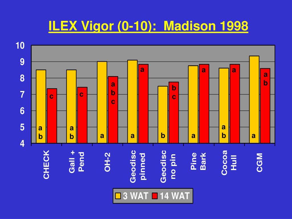 ILEX Vigor (0-10):  Madison 1998
