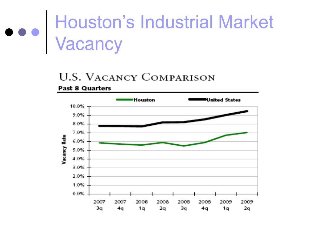 Houston's Industrial Market Vacancy