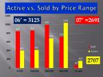 active vs sold by price range