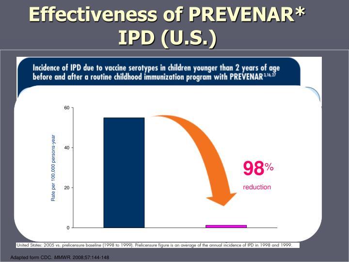 Effectiveness of PREVENAR*