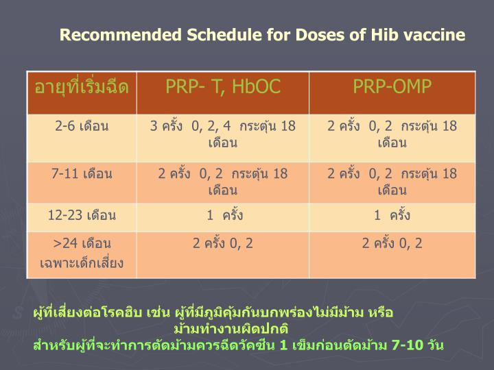 Recommended Schedule for Doses of Hib vaccine