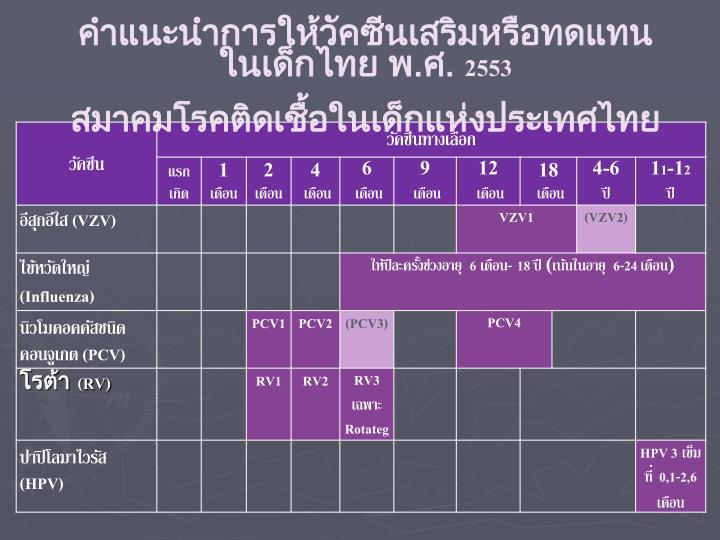 คำแนะนำการให้วัคซีนเสริมหรือทดแทนในเด็กไทย พ.ศ.