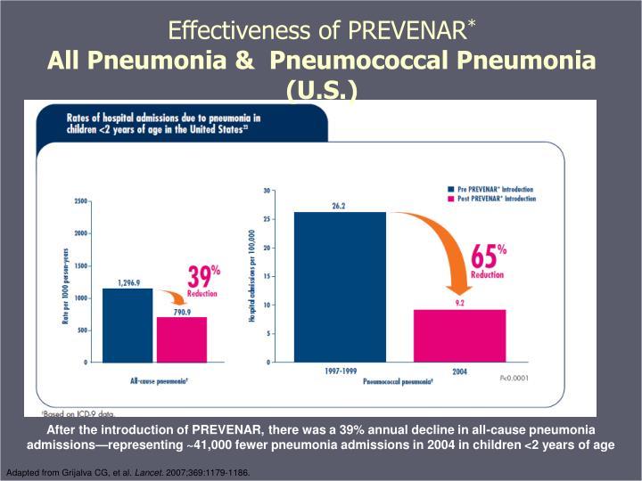 Effectiveness of PREVENAR