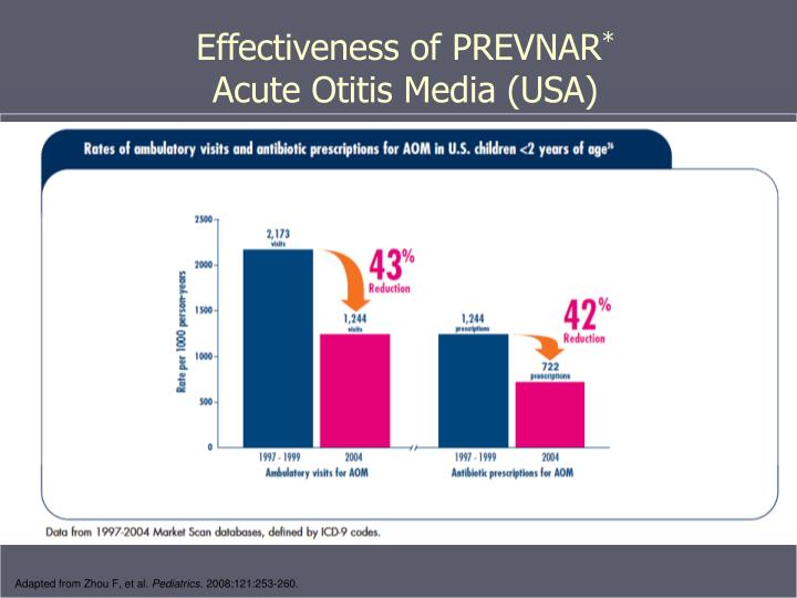 Effectiveness of PREVNAR