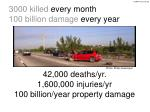 3000 killed every month 100 billion damage every year