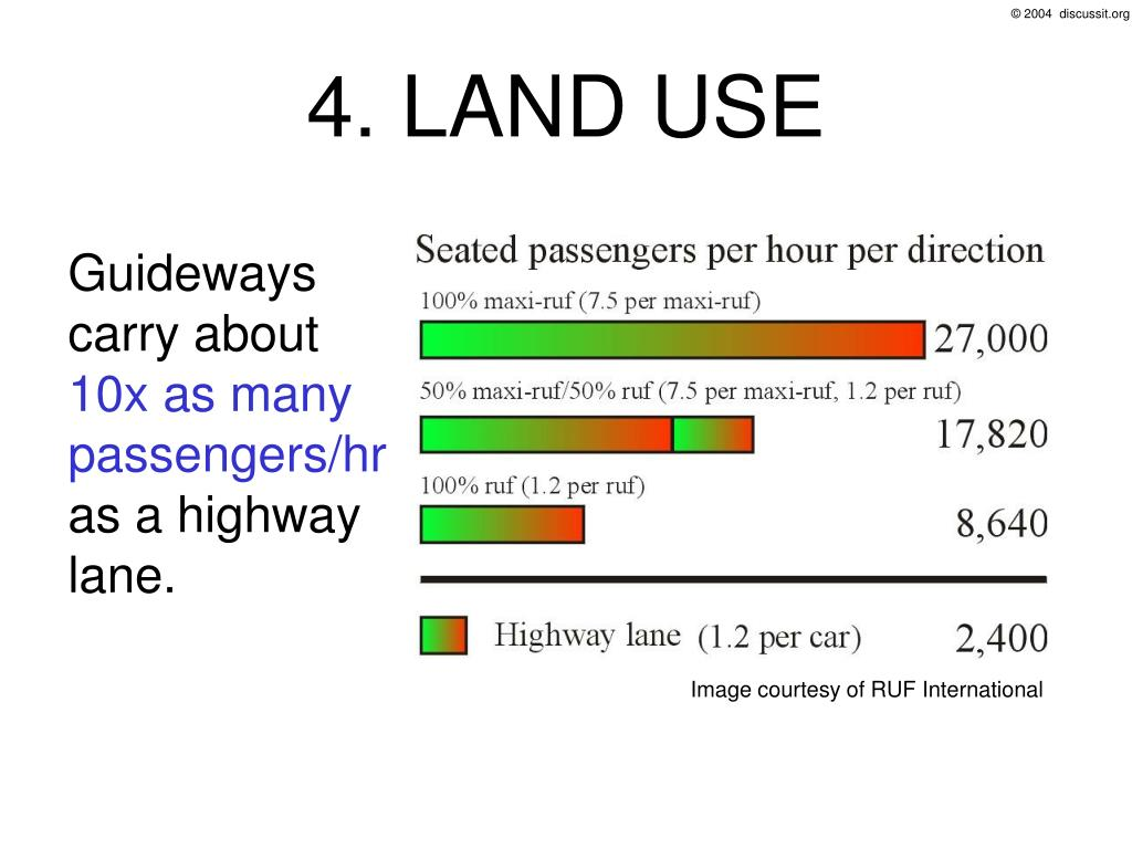 4. LAND USE