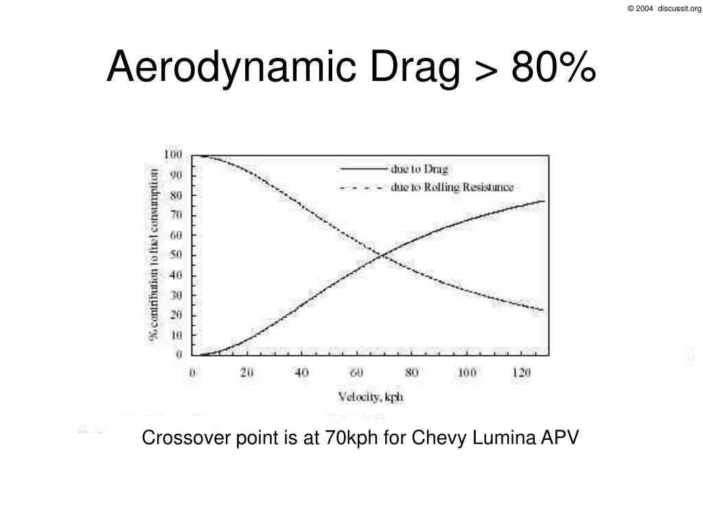 Aerodynamic Drag > 80%