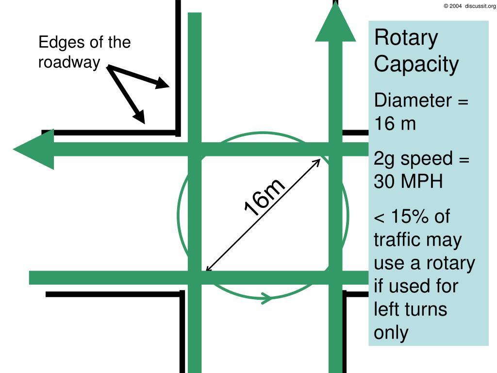 Rotary Capacity