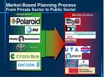 market based planning process from private sector to public sector