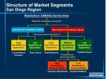 structure of market segments san diego region