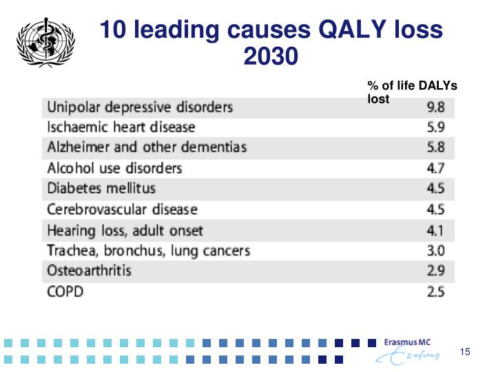 10 leading causes QALY loss 2030
