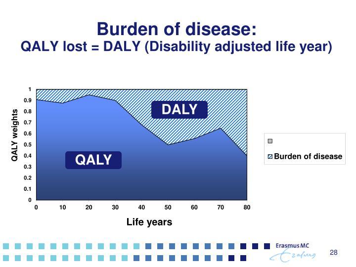 Burden of disease: