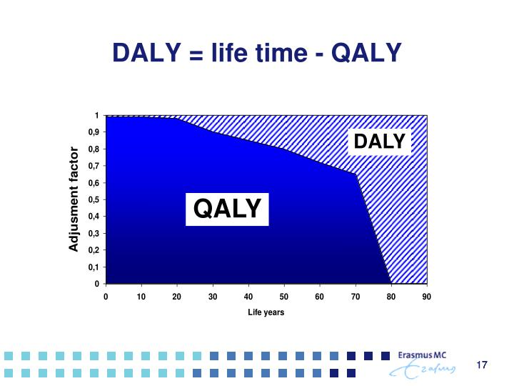DALY = life time - QALY