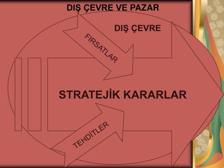 STRATEJİK KARARLAR