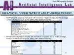 basic analysis average number of cites by assignee institution