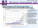 basic analysis epo technology fields43