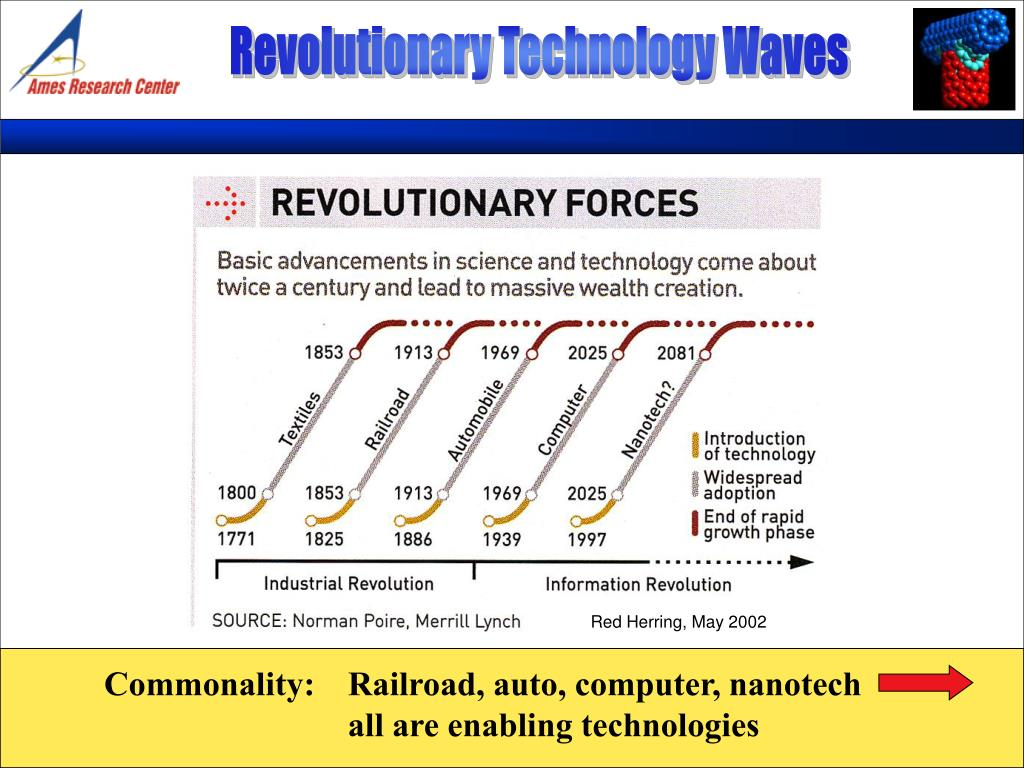 Revolutionary Technology Waves