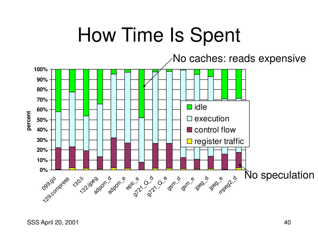 How Time Is Spent