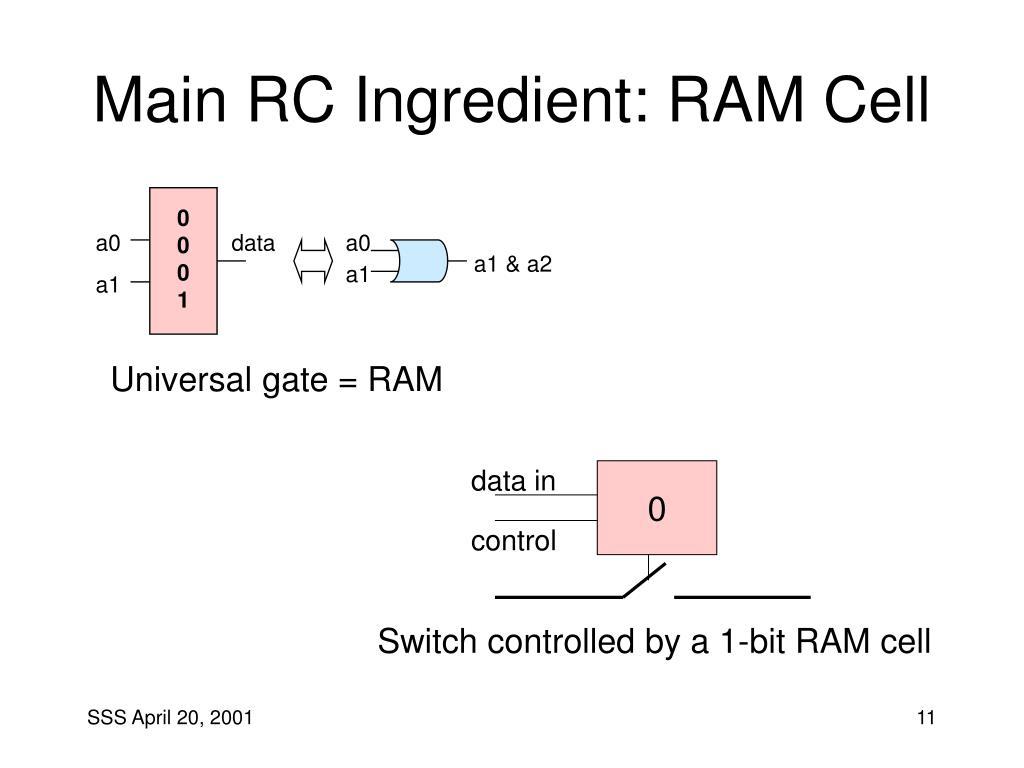 Main RC Ingredient: RAM Cell
