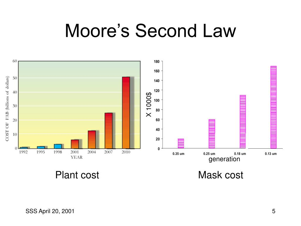 Moore's Second Law