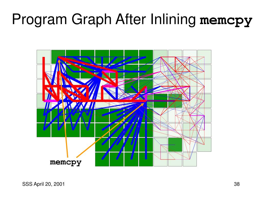 Program Graph After Inlining